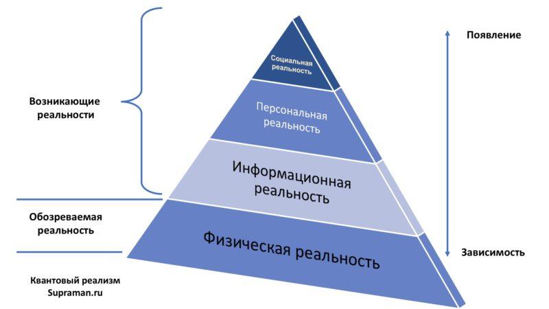 Рис1.5-физический-реализм-квантовый-реализм-supraman.ru