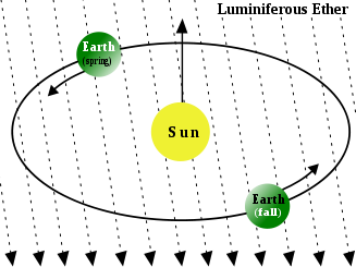 Рисунок 1.4 Физический эфир